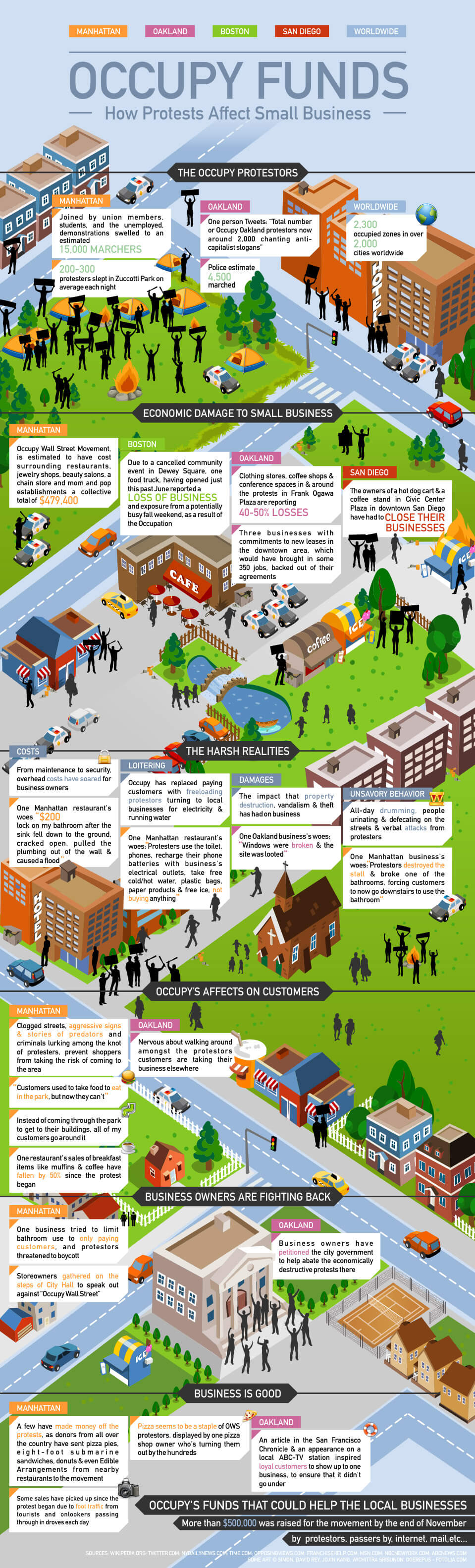 Occupy Funds: How Protests Affect Small Business [INFOGRAPHIC]