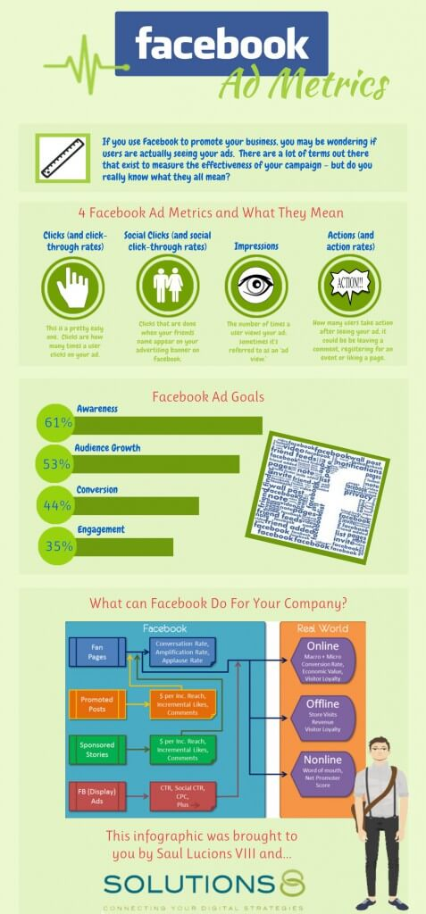 4 Facebook Ad Metrics and What They Mean
