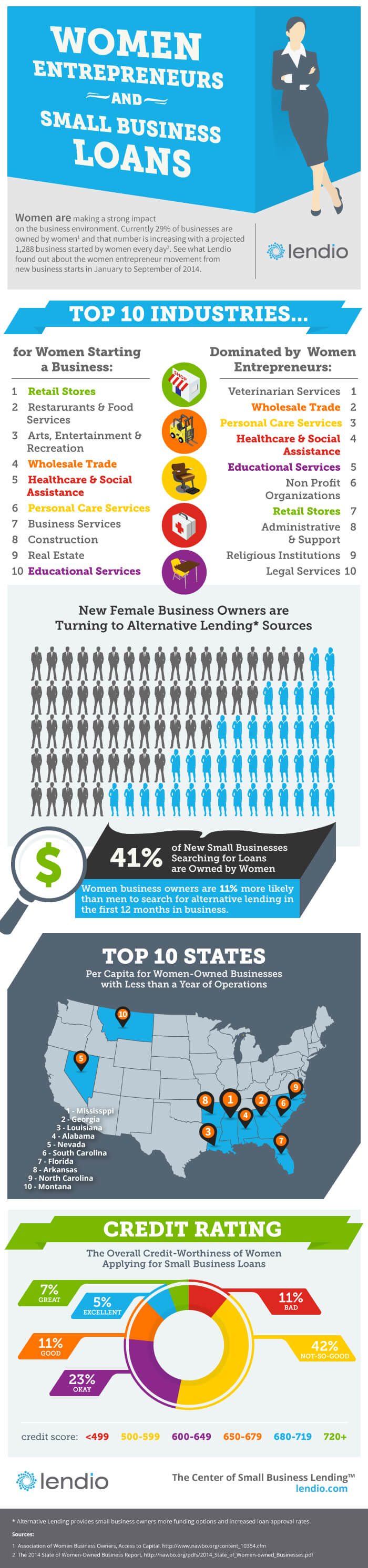 Lendio Women Entrepreneurs and Small Business Loans