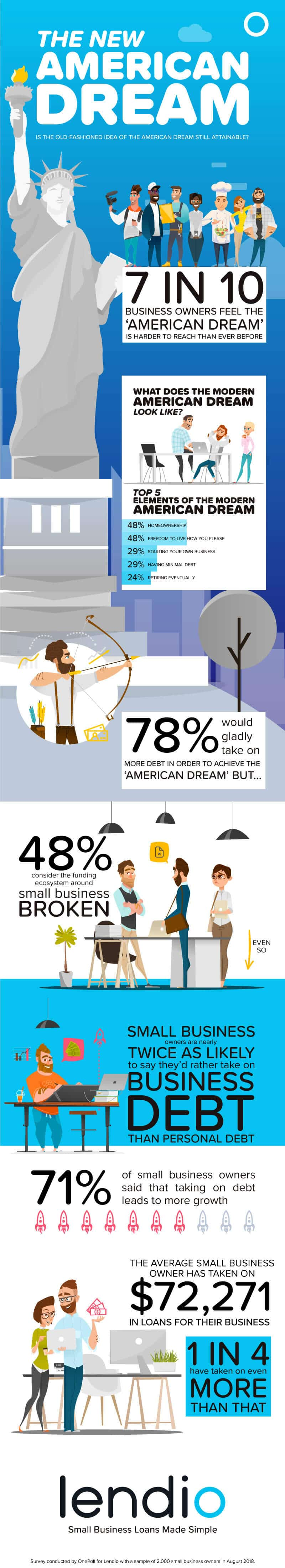 Small Business Owners: American Dream Is out of Reach