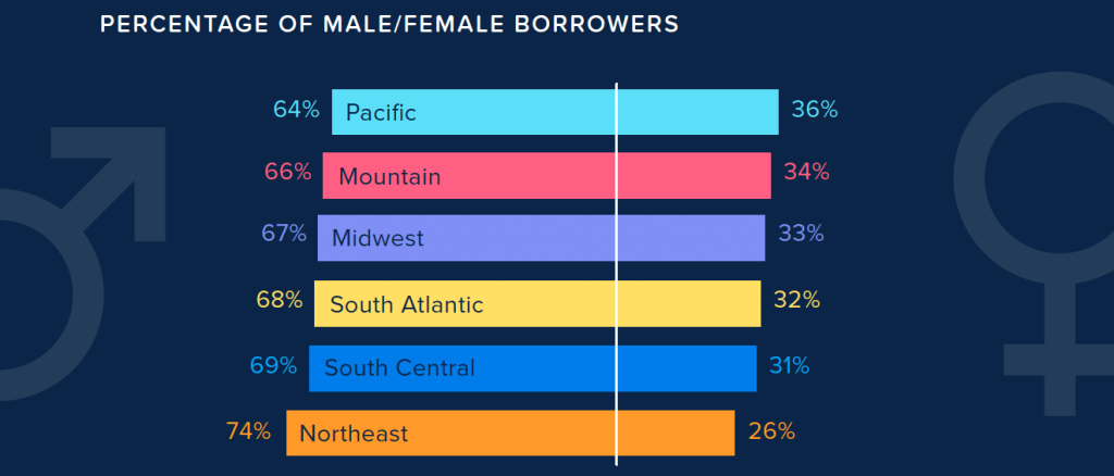 Percentage of PPP Female Borrowers